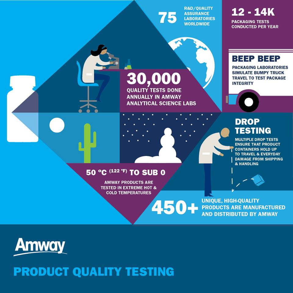 amway_testing_products